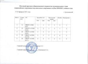 Протокол муниципального этапа Всероссийских спортивных игр ШСК